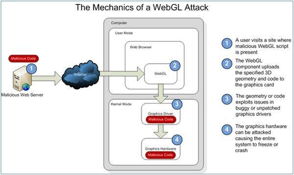 webglattack