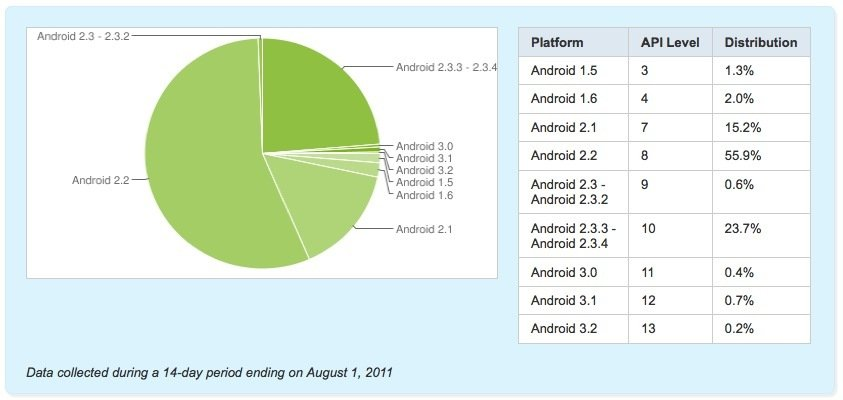 Android_data_ending_on_August_2011