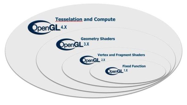 OpenGL4.2
