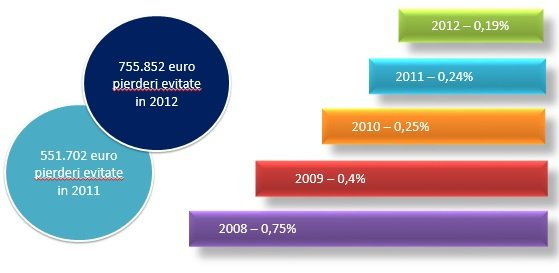 statistica-payu